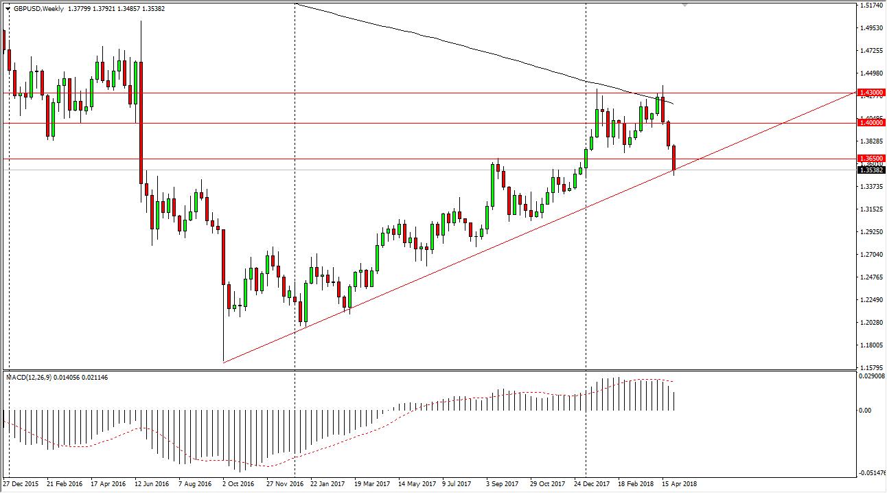 Previsioni GBP/USD
