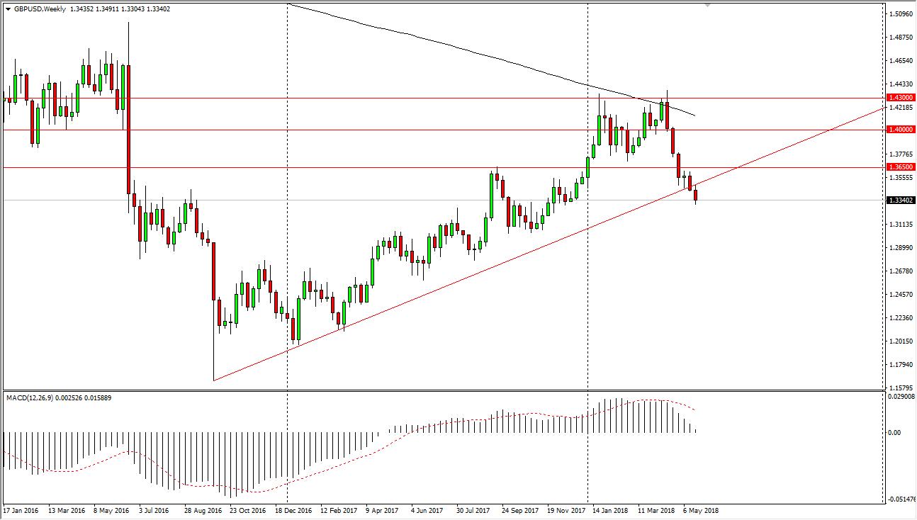 GBP/USD settimanali