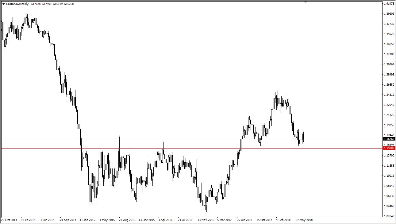 previsioni EUR/USD