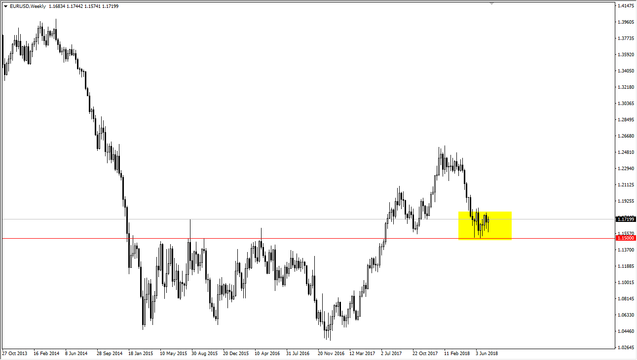 EUR/USD settimanale