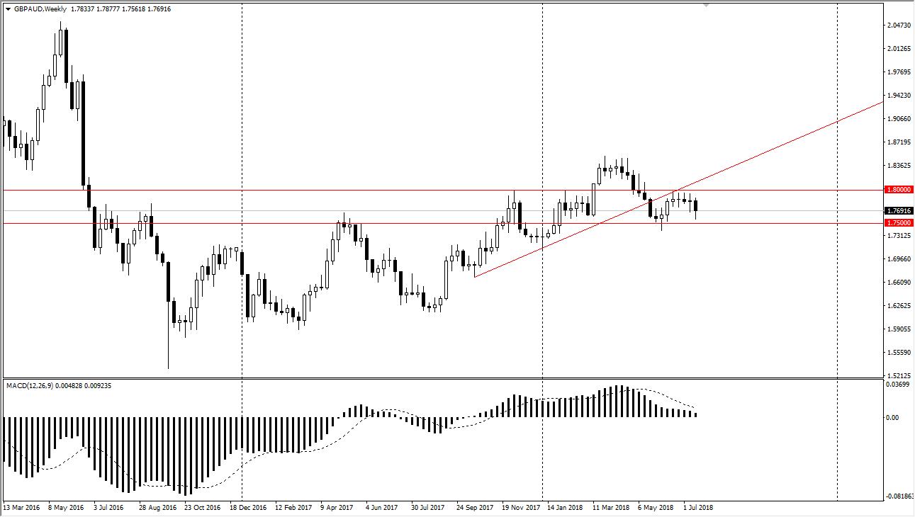 GBP/USD settimanale