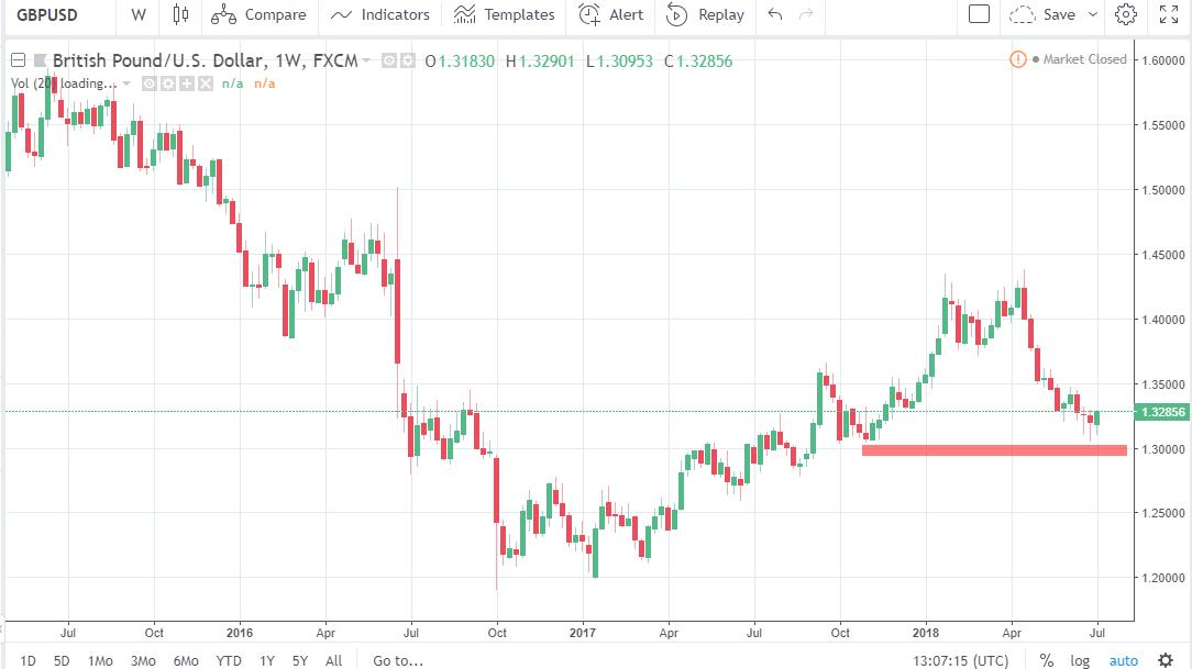 previsione settimanale GBP/USD