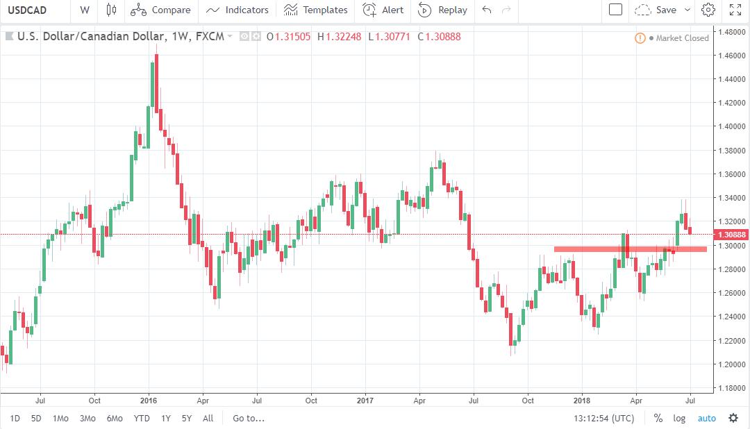 previsione settimanale USD/CAD