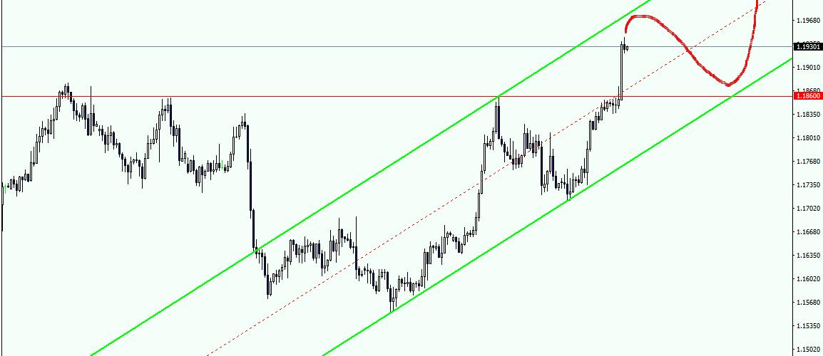 EURUSD Idea di trading per la settimana del 27 Novembre 2017