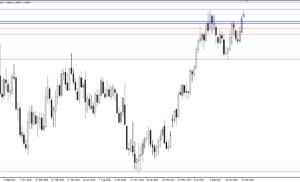 Idea di trading EURUSD 2-5 gennaio – analisi tecnica