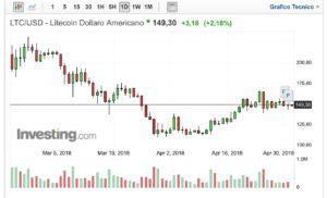 Litecoin +30% ad aprile: verso l'infinito ed oltre?