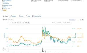 IOTA (MIOTA): +150% in un mese!