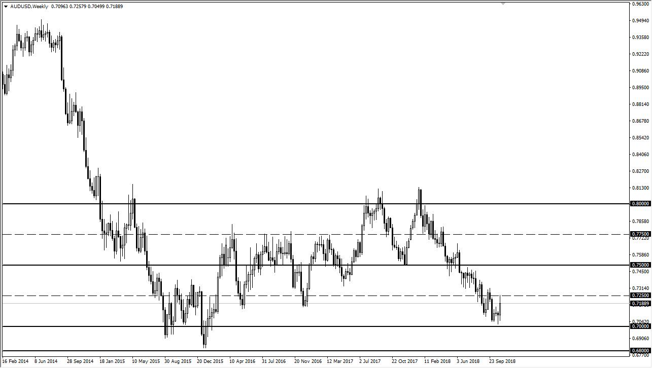 previsioni settimanali AUD/USD