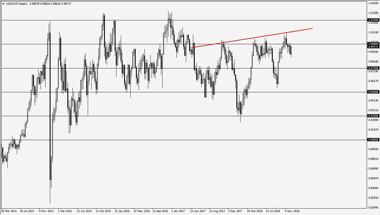 Previsioni USD/CHF Settimanali