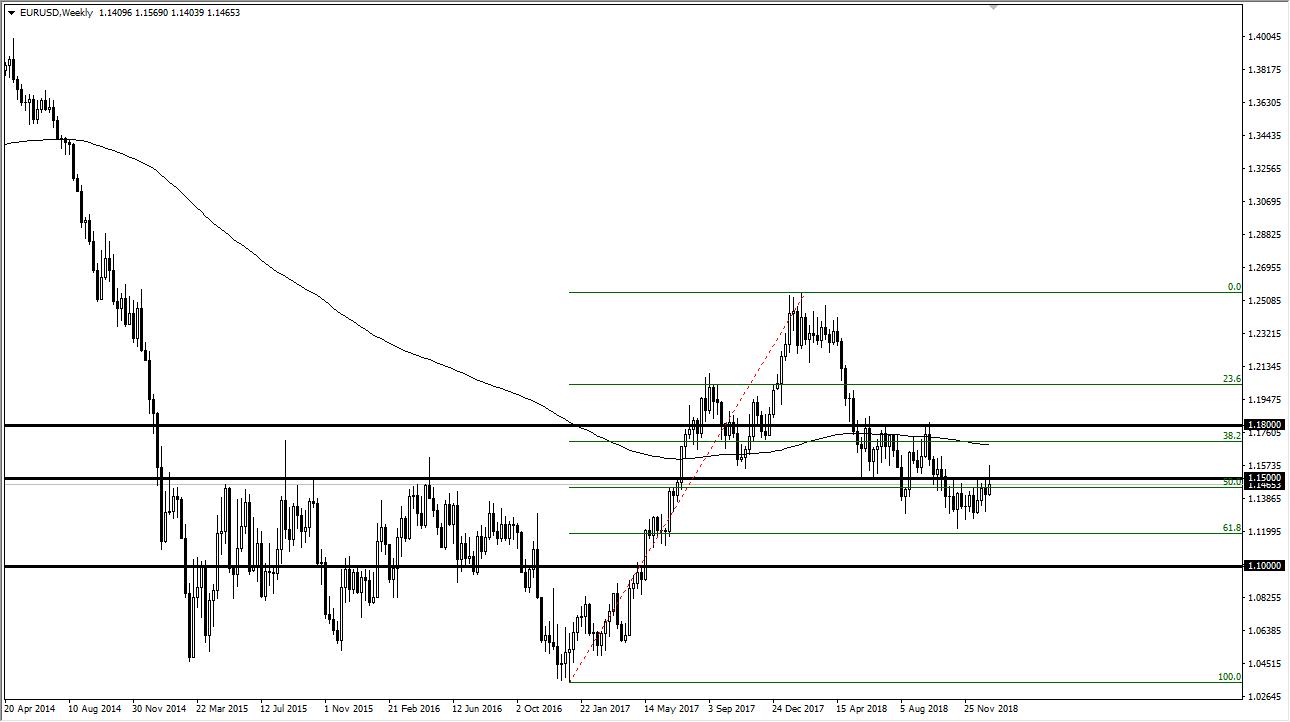 previsioni settimanali EUR/USD