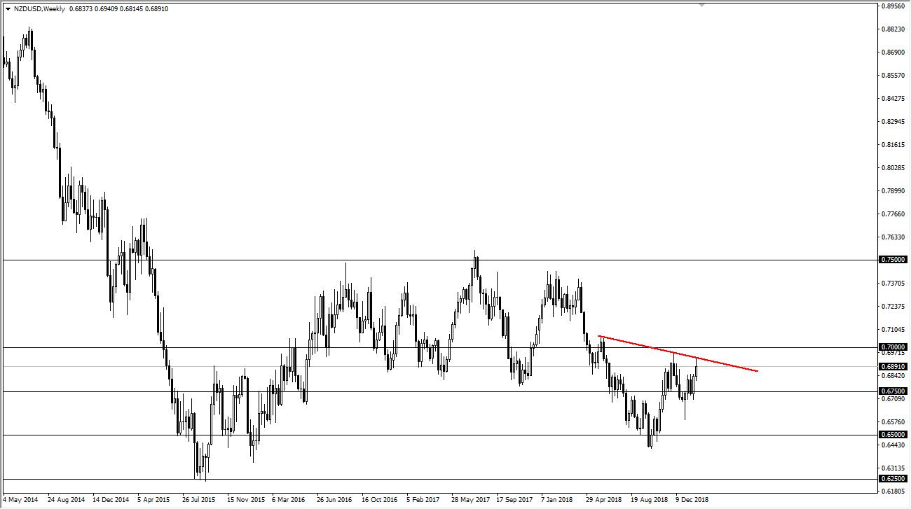 previsioni settimanali NZD/USD