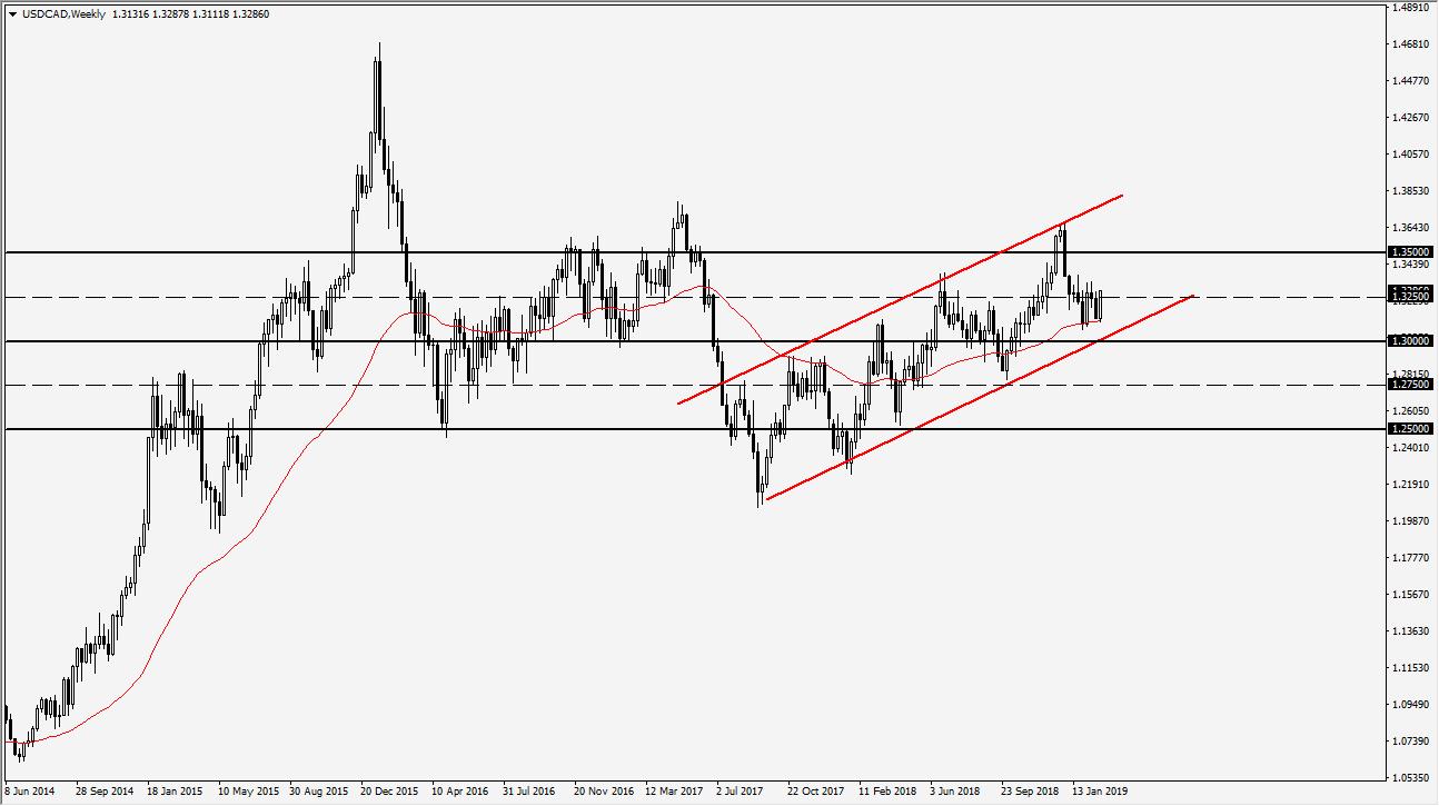 previsioni settimanali USD/CAD