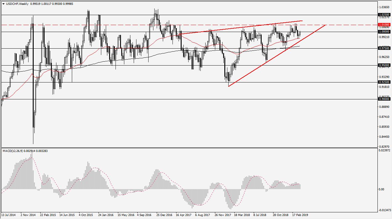 previsioni settimanali USD/CHF