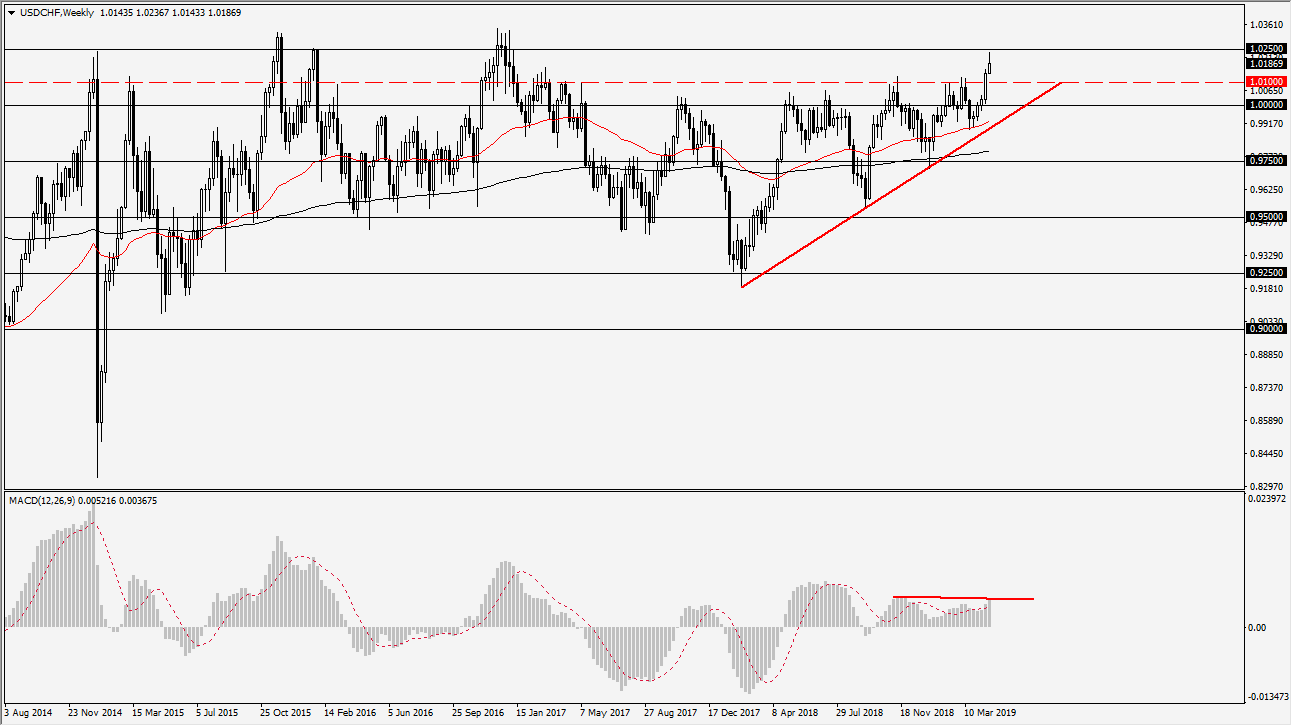 previsioni USD/CHF
