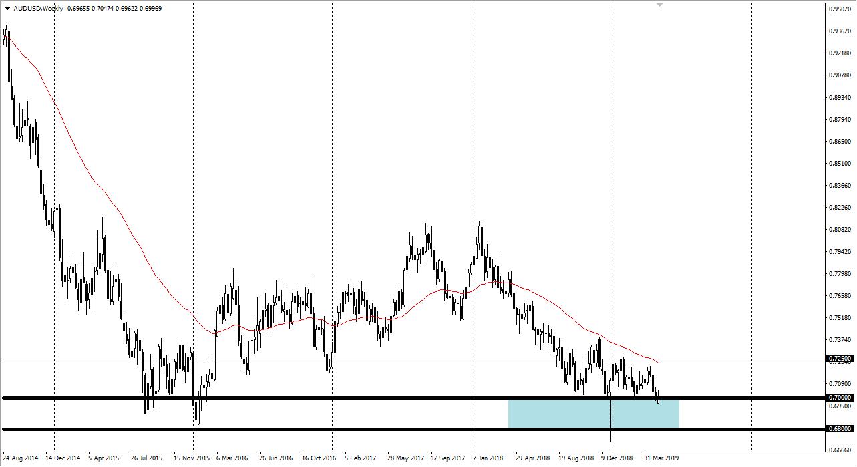 Previsioni AUD/USD Settimanali