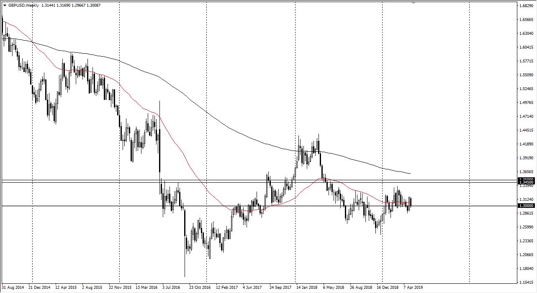 Previsioni GBP/USD Settimanali