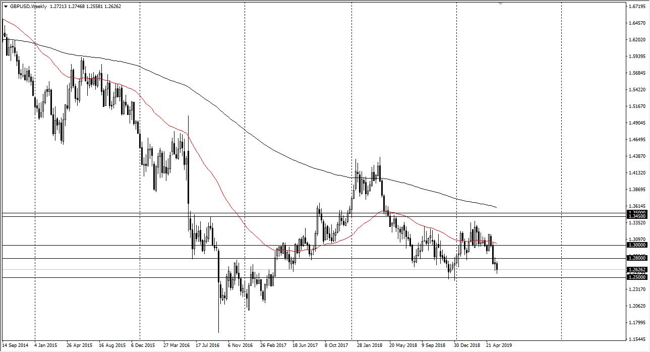 previsioni settimanali GBP/USD
