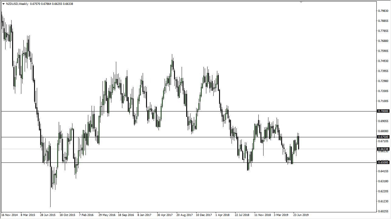 NZD/USD settimanale