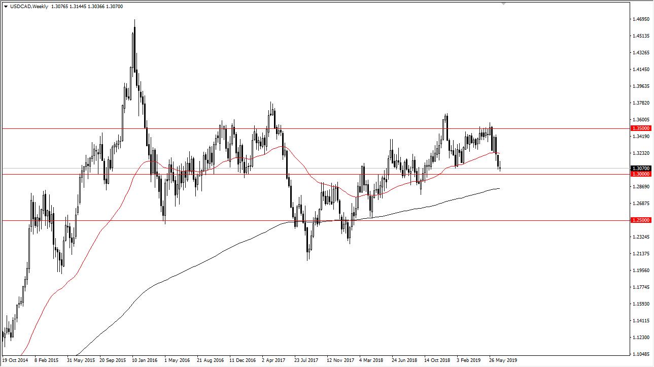USD/CAD settimanale