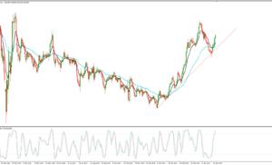 Idea di Trading USD/JPY – 3 maggio 2021 – Analisi Tecnica